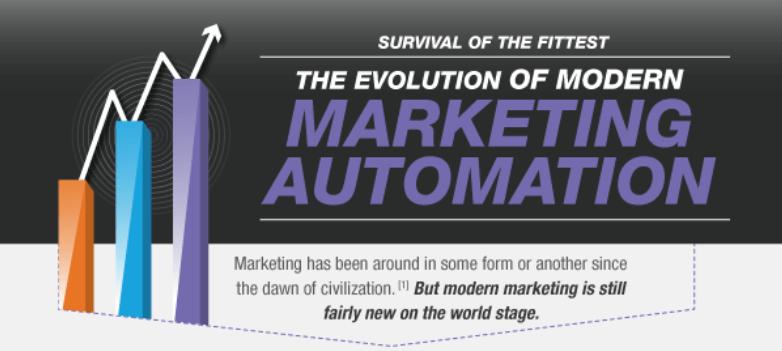 Evolution of Modern Marketing
