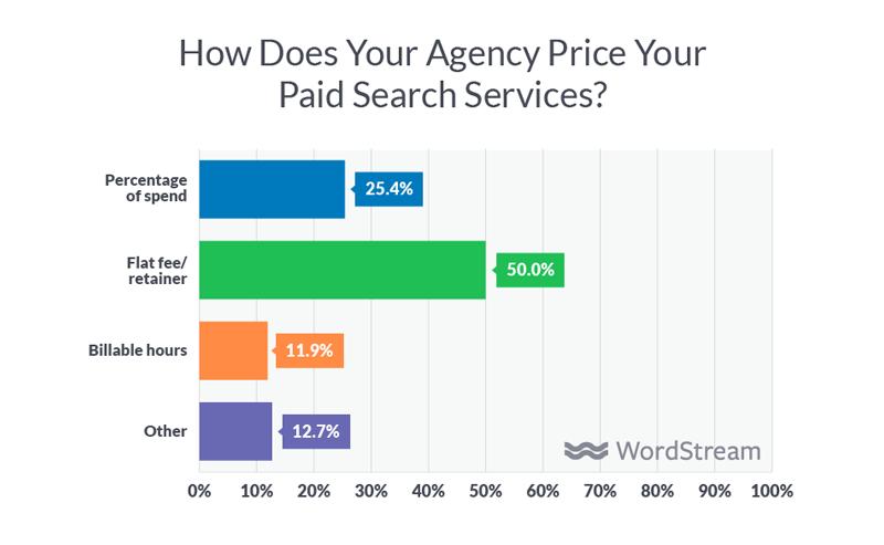 ways-digital-marketing-agencies-bill-clients