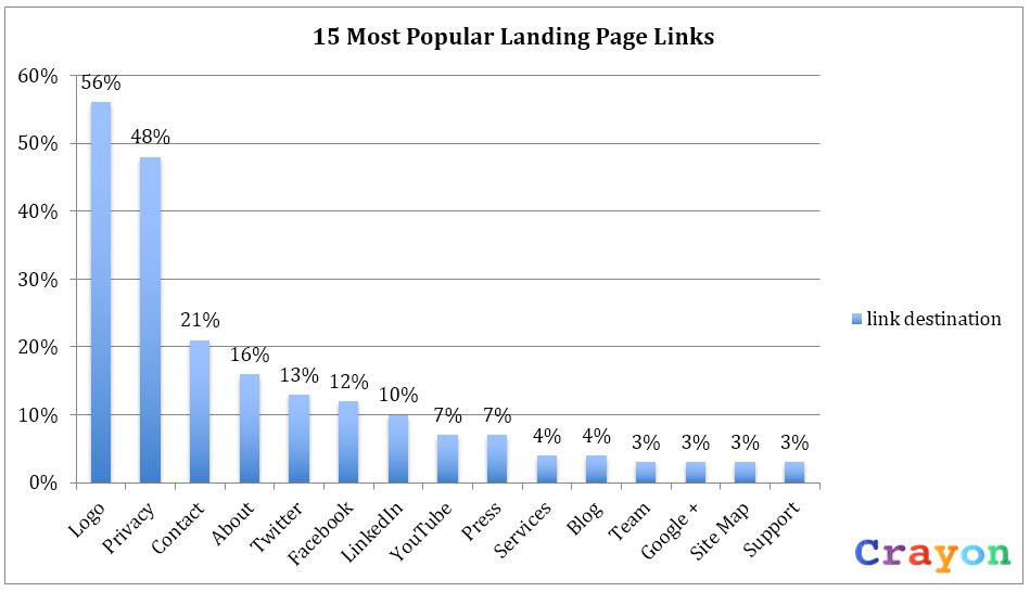 landing page link destinations