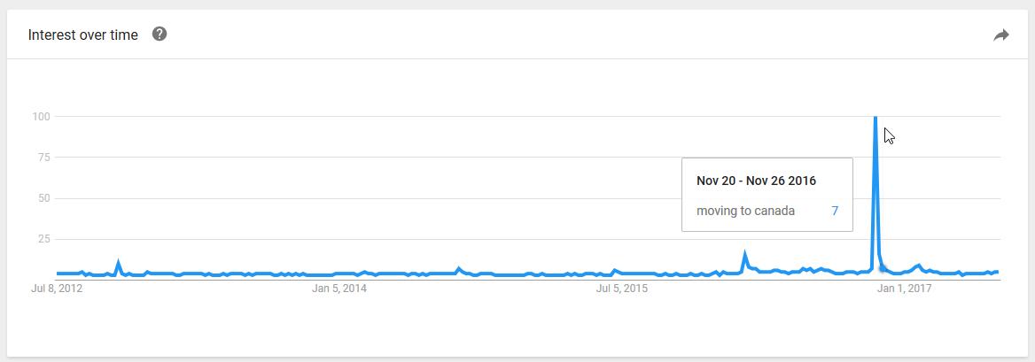 canada search trends