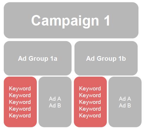 negative-match-types-campaign-visualization