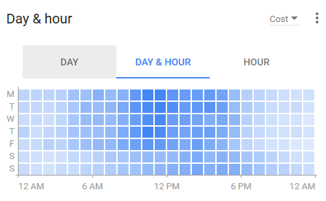 adwords dayparting data viz 2017