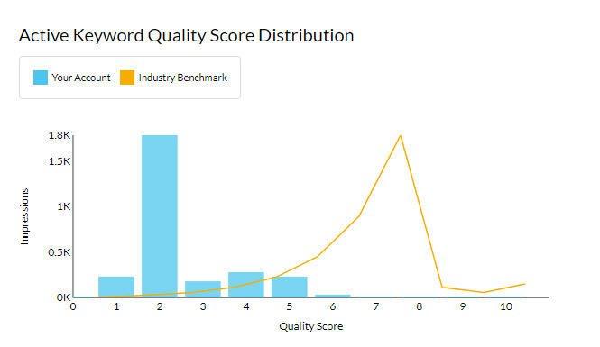 New AdWords Performance Grader Quality Score