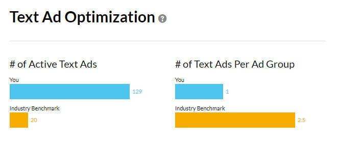 New AdWords Performance Grader Text Ad