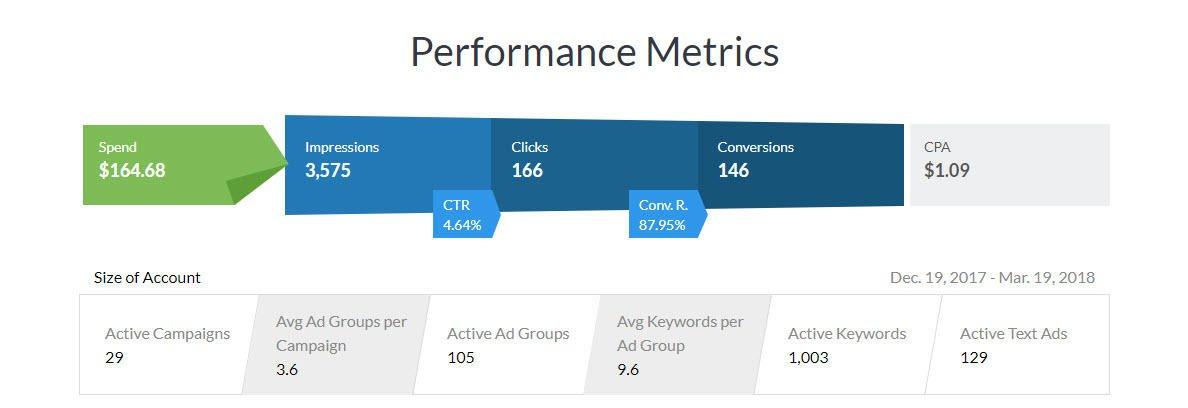 New AdWords Performance Grader
