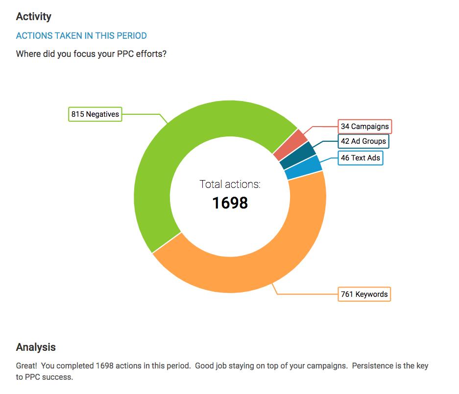 WordStream Advisor new Success Reports activity graph