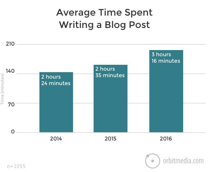 Ogilvy advertising average time to write a blog post
