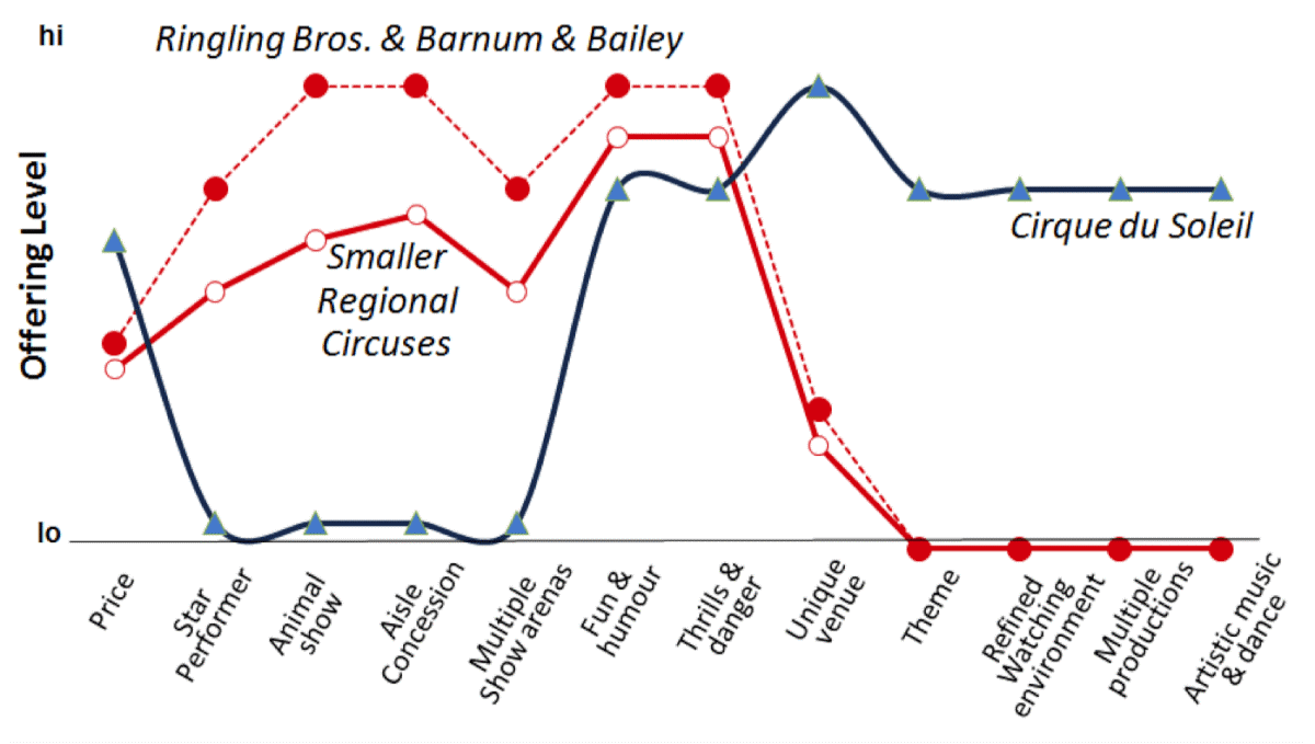 Ogilvy advertising Ringling Cirque de Soleil comparison graph