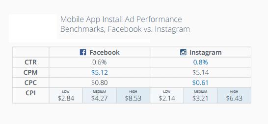 Online advertising costs Facebook vs. Instagram ad performance