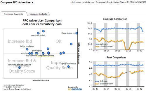 Online marketing tools Adgooroo