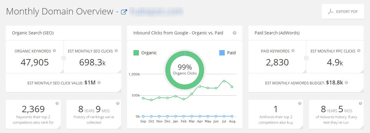 Online marketing tools Spyfu