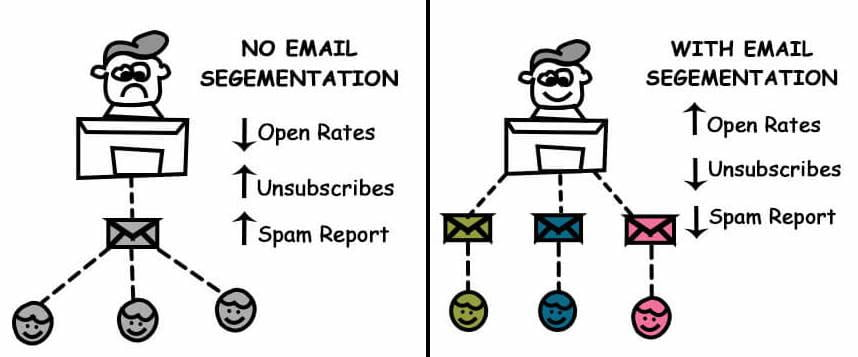 email segmentation increases online presence