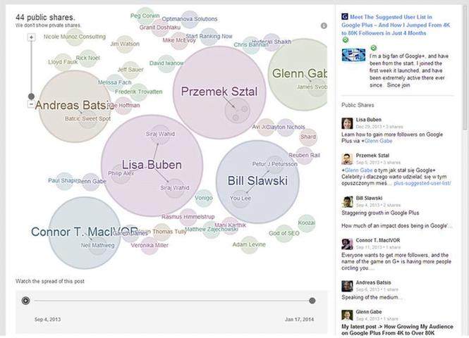 PageRank Social Data