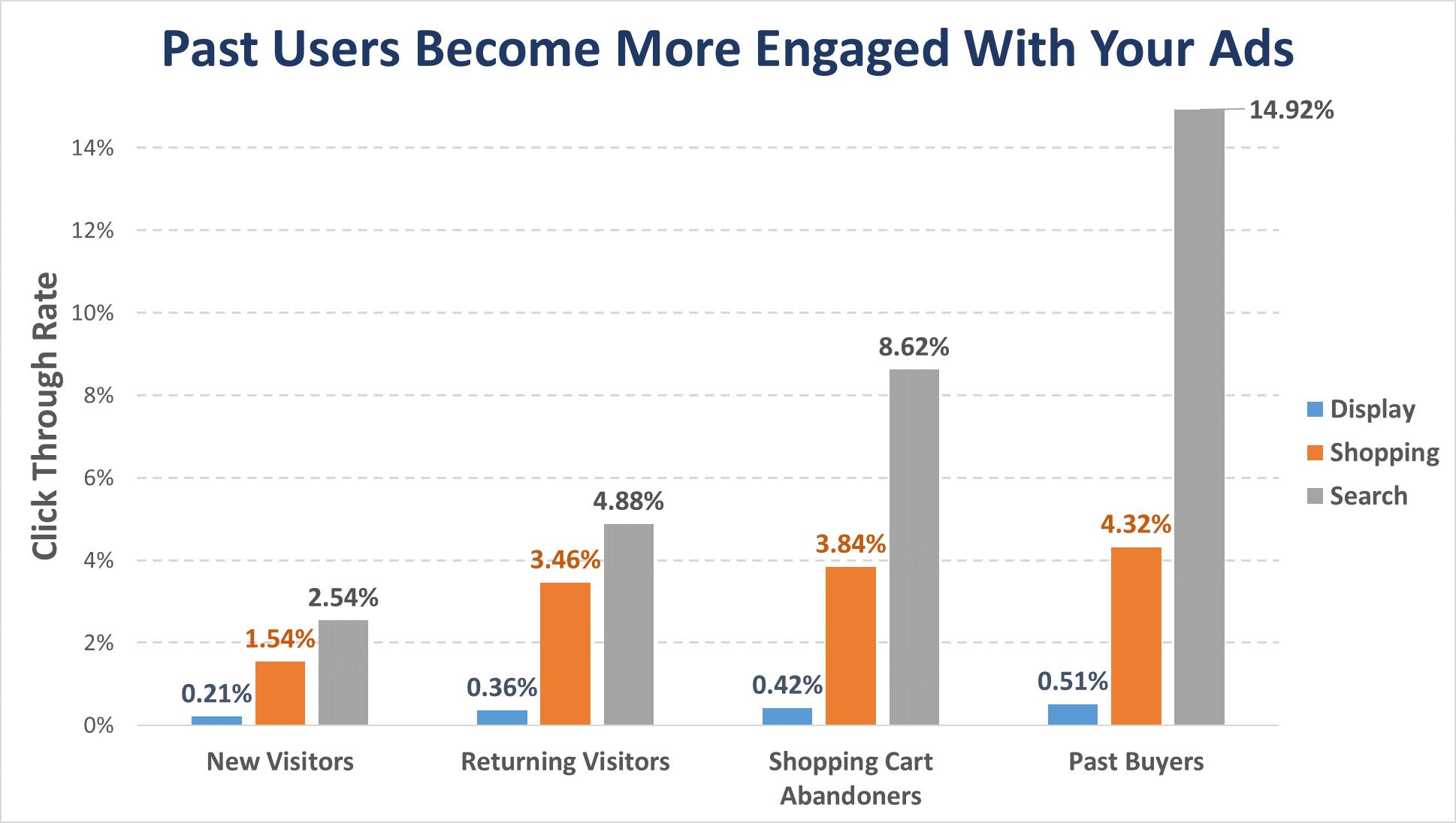 engagement data for remarketing