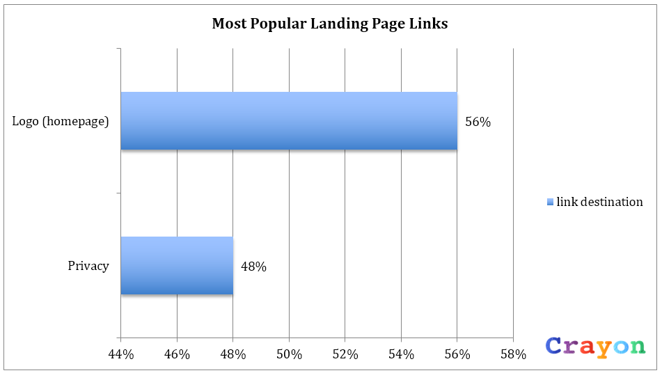 popular landing page links