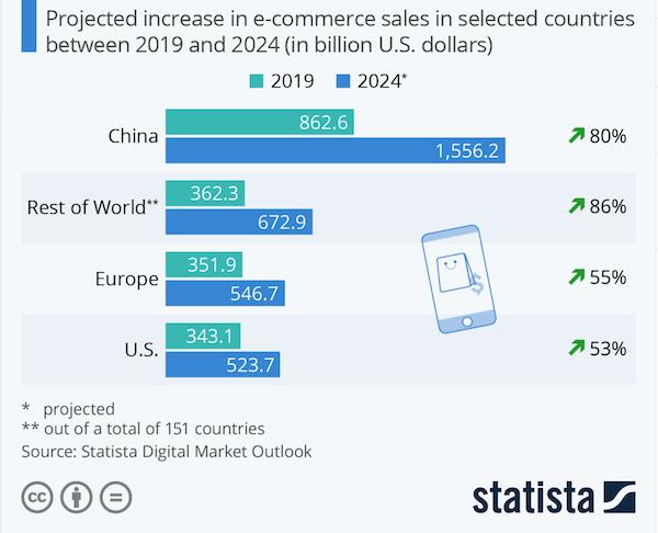 post pandemic digital marketing statistics 2021-growth of chinese ecommerce