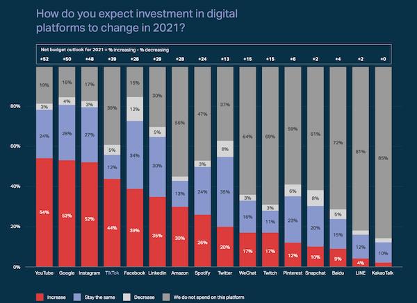 post-pandemic digital marketing statistics 2021-chart showing tiktok ad spend will rise 44%