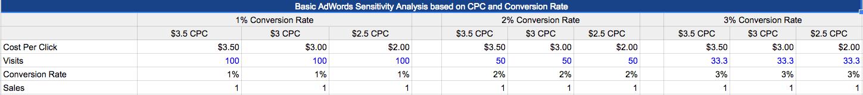 PPC budget CPC conversion rate comparison