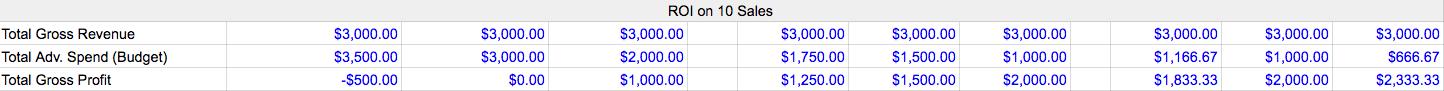 PPC budget ROI of 10 sales