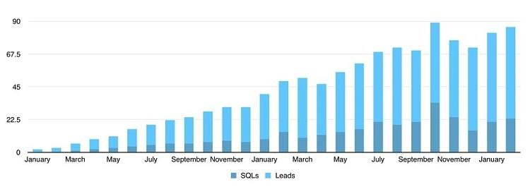 lead quality graph