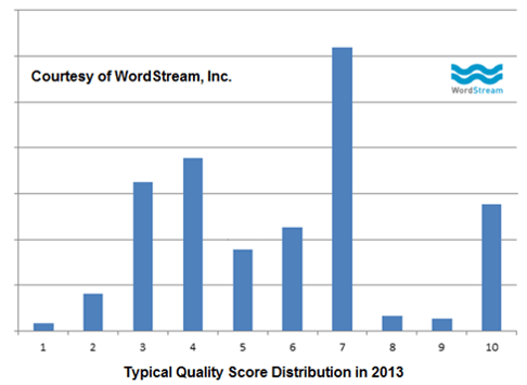 average quality scores