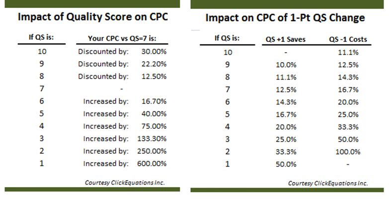 Quality Score & CPC