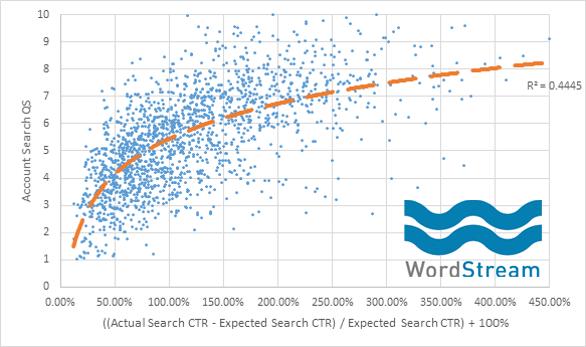 RankBrain expected CTR graph