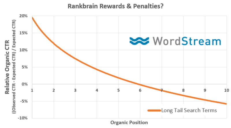 organic ctr data