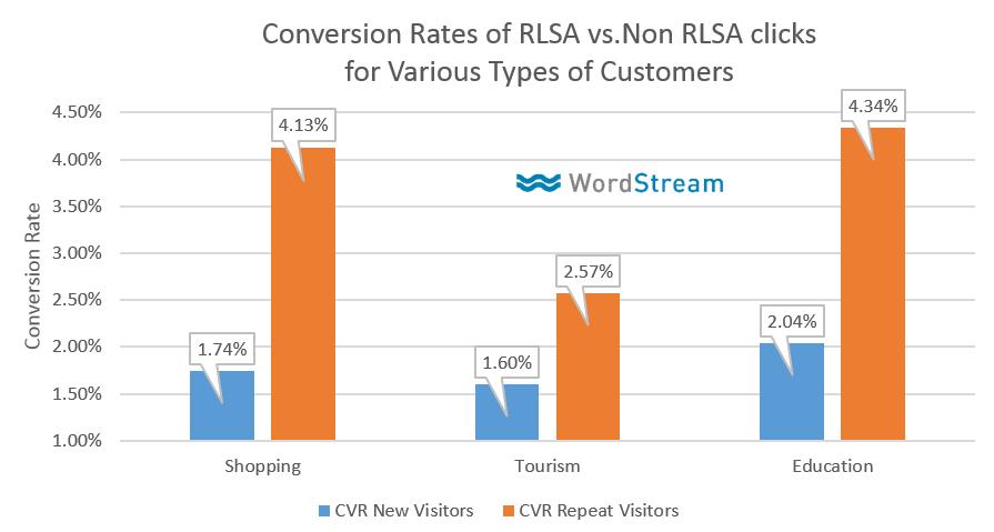 rlsa conversion rates