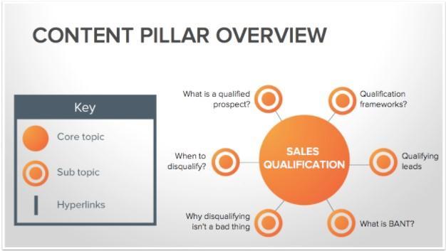 content pillar