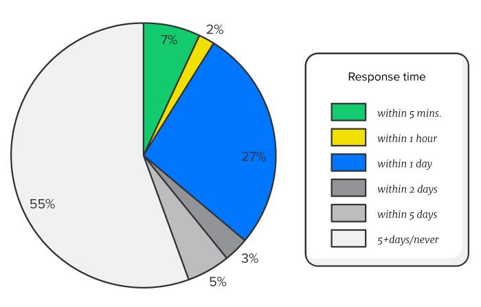 sales team response times