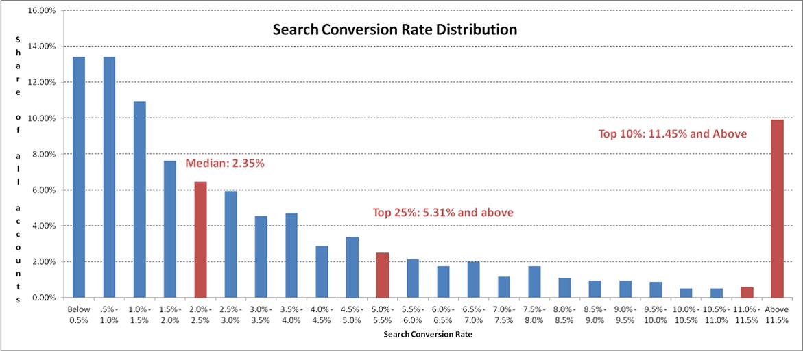 conversion rate distribution