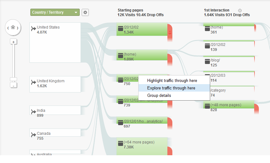 Shopping cart abandonment Google Analytics visitor flow diagram