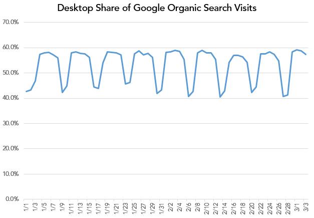 share of organic clicks