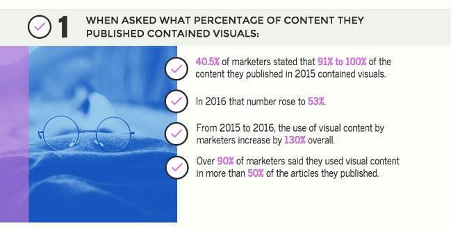 Social media for nonprofits visual content boosts engagement on social media