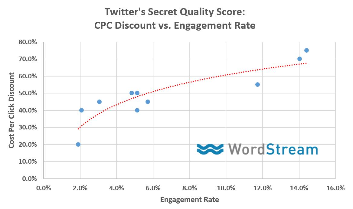 Social media marketing tips Twitter Quality Adjusted Bid discount graph