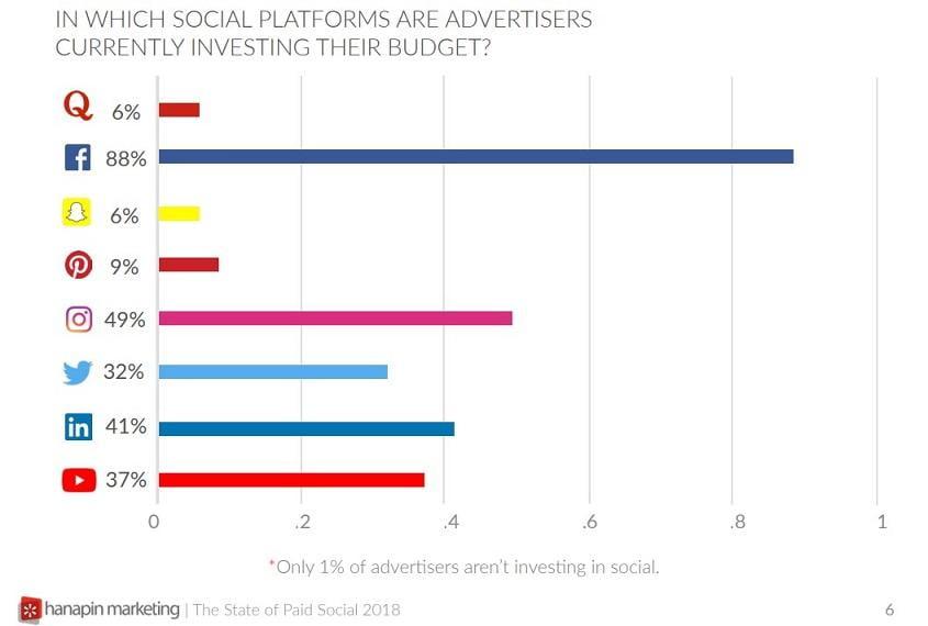 graph of social media networks