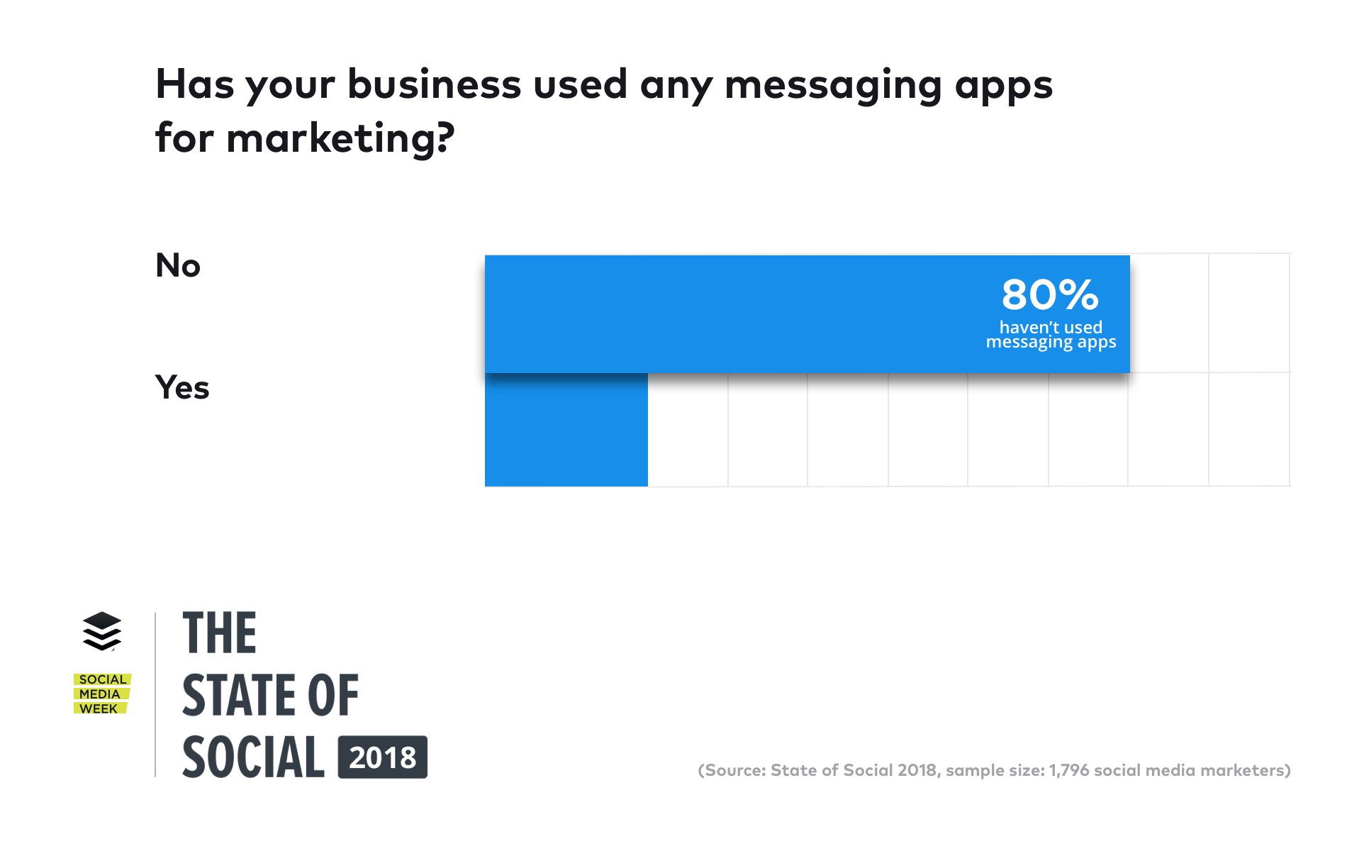 messaging app usage stats