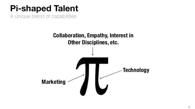 Pi-shaped marketer