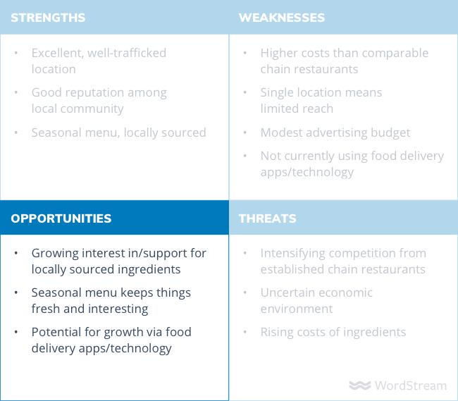 SWOT analysis diagram opportunities