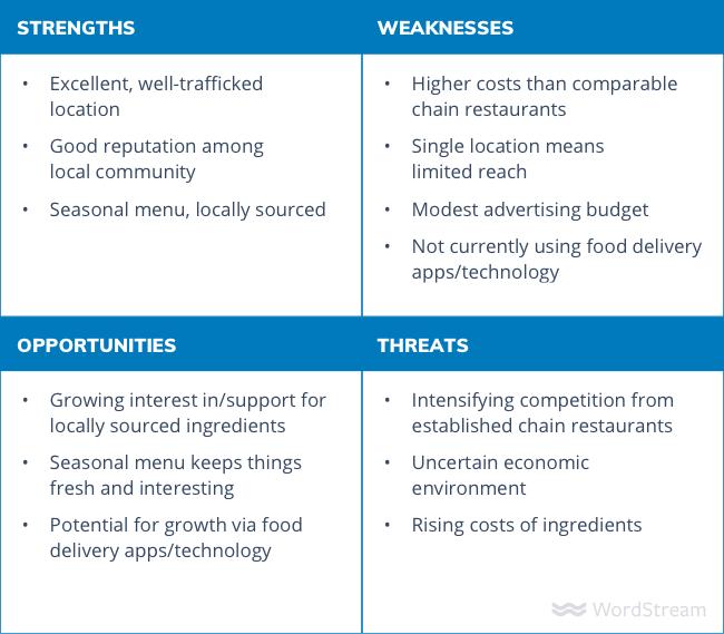 SWOT analysis example matrix
