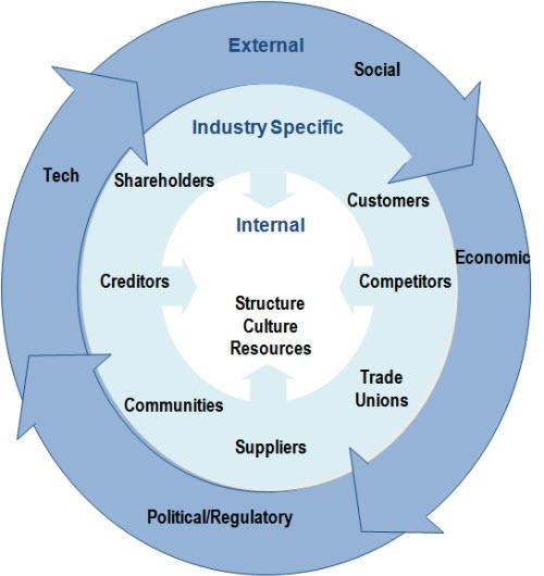 SWOT analysis internal external factor relationship diagram
