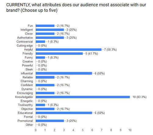 SWOT analysis WordStream brand attributes examples