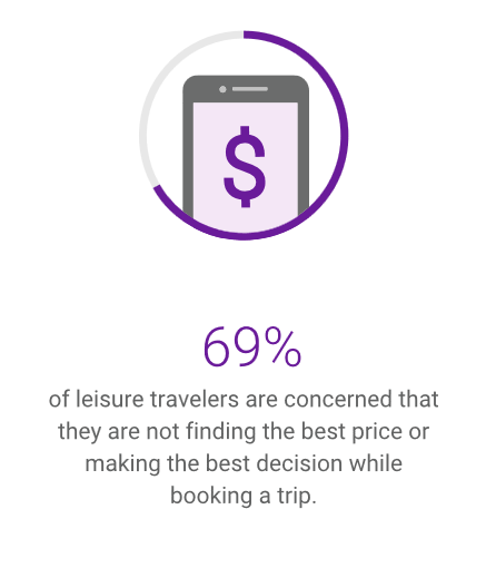 travel marketing stats