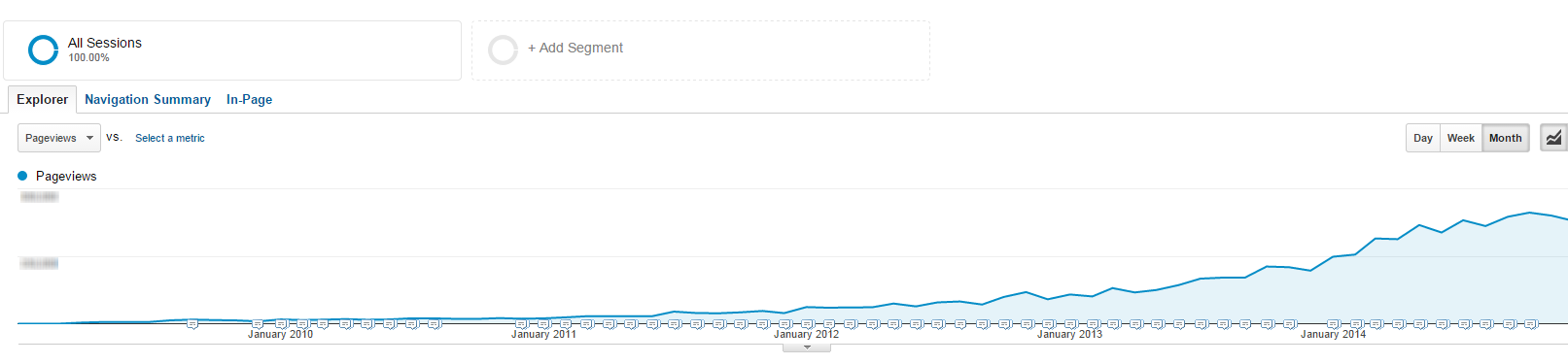 Thought leadership marketing WordStream blog traffic