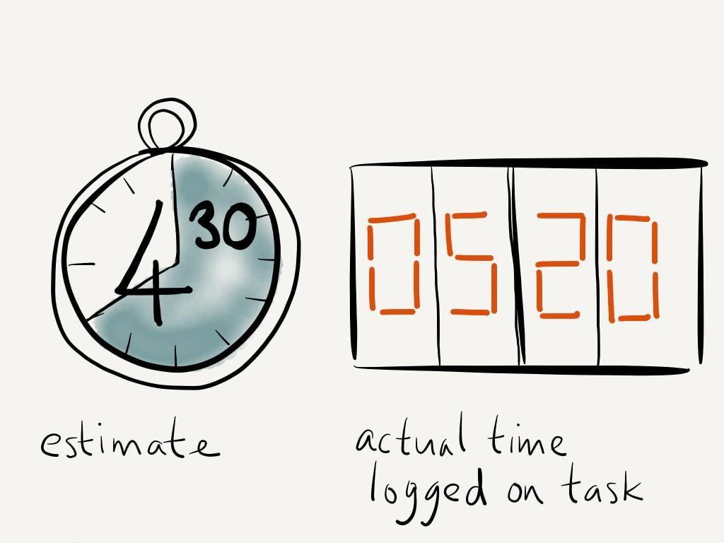 Time management tips project time estimates