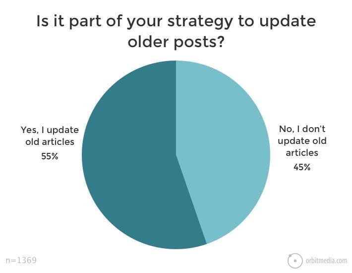 content update stats