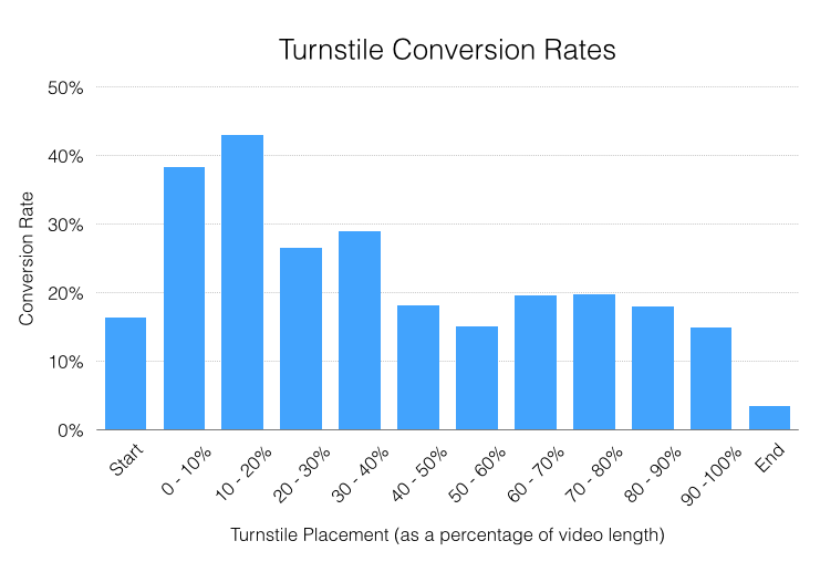 video conversion rates