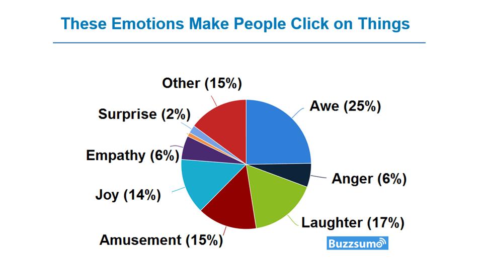 Video landing pages emotional cues