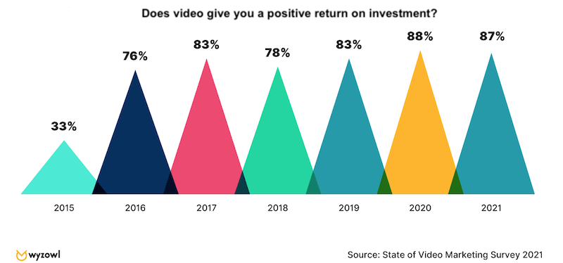 video marketing stats 2021 ROI on video